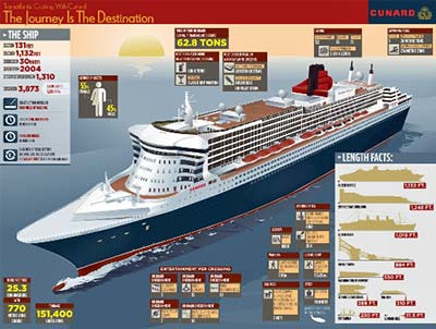 Queen Mary 2 infographic